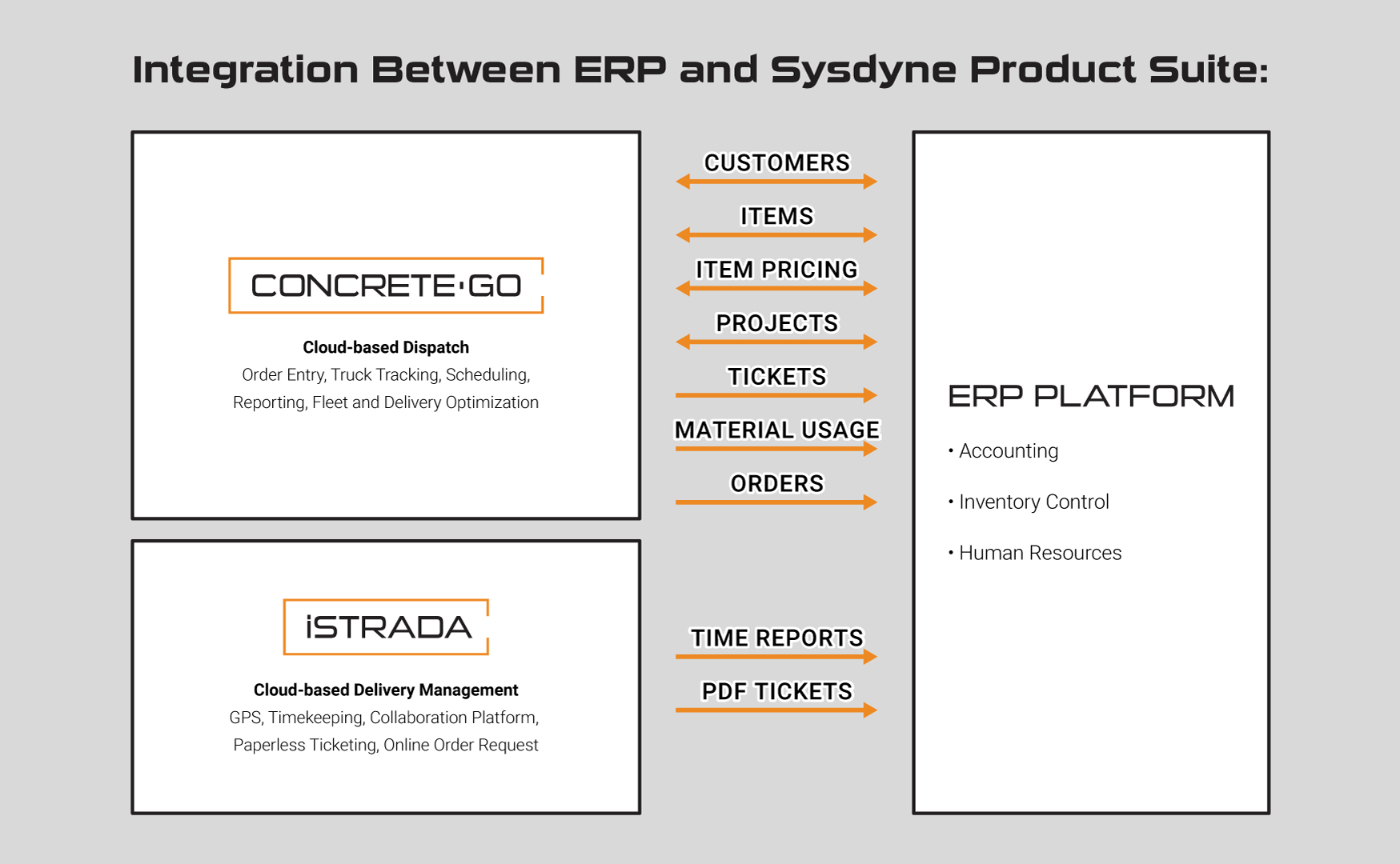 ERP integration with Sysdyne Products
