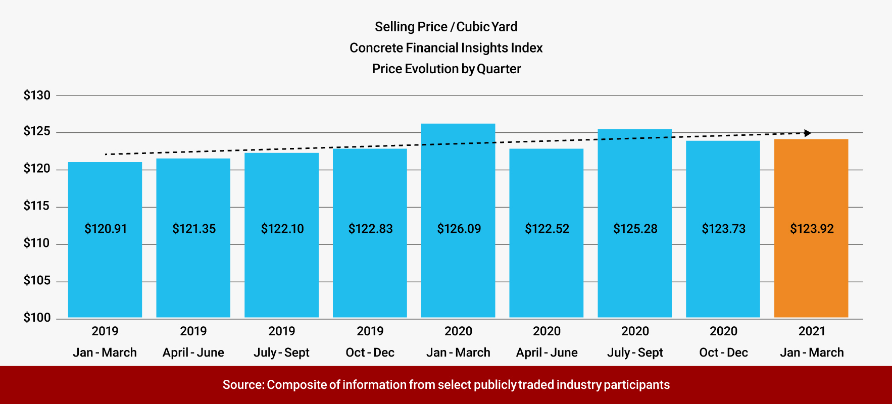 Quarterly Concrete Selling Price Evolution - January 2019 through March 2021, Concrete Financial Insights Index